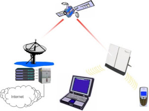 Mobile satellite service (MSS) system