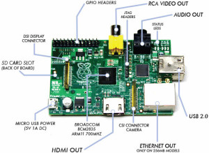 Hardware Parts of Raspberry pi