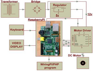Raspberry Pi based Motor Speed Control