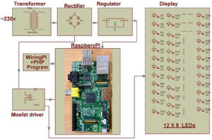 Auto Intensity control by using Raspberry Pi