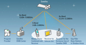 Broadcast Mobile Satellite Service