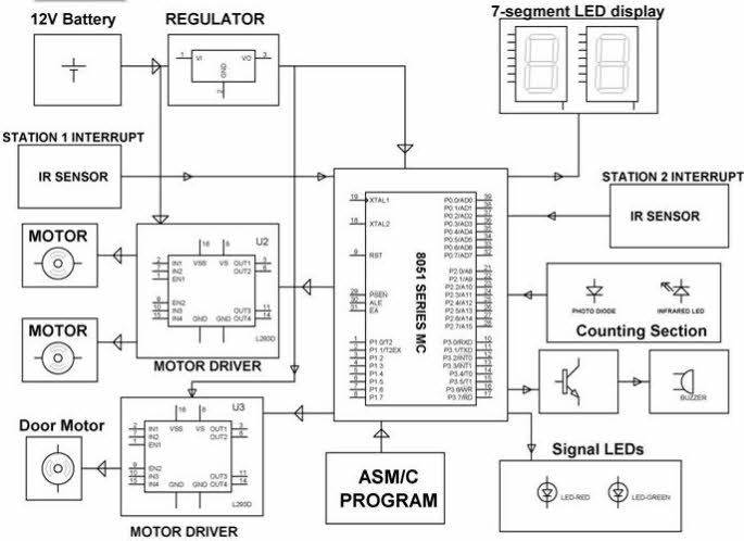Project kits on wireless communication for electronics professionals auto metro train to shuttle between stations ccuart Images