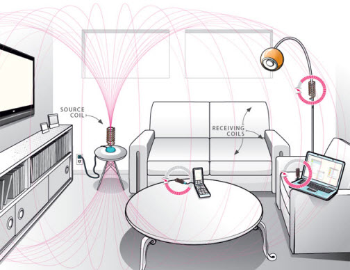 Overview on Wireless Power Transfer for Electrical Devices