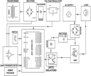ACPWM Control of Induction Motor
