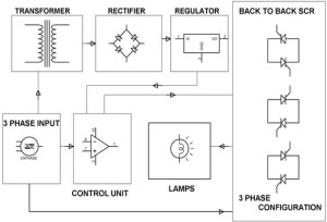 Electronic Soft Start for a 3-Phase Induction Motor