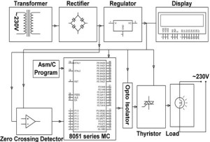 Industrial Power Control by Integral Cycle Switching