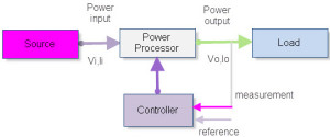 Block diagram of power electronics