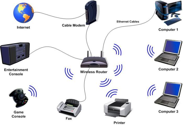 Different Types of Wireless Communication Technologies