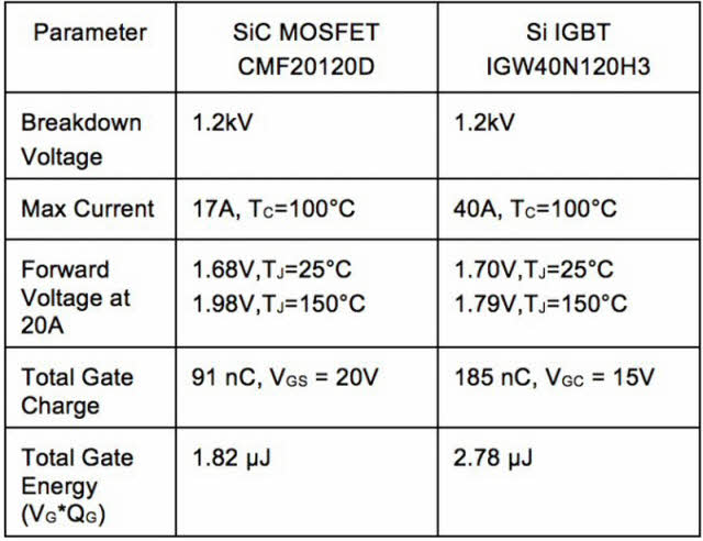 Difference between Insulated Gate Bipolar Transistor IGBT and MOSFET