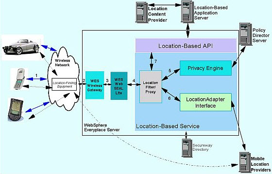 Flow and Architecture of Location Based Services