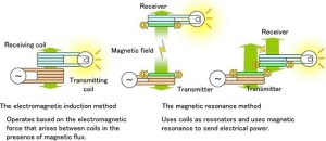 Electromagnetic induction and Magnetic resonance method