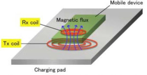 Wireless Charging Principle