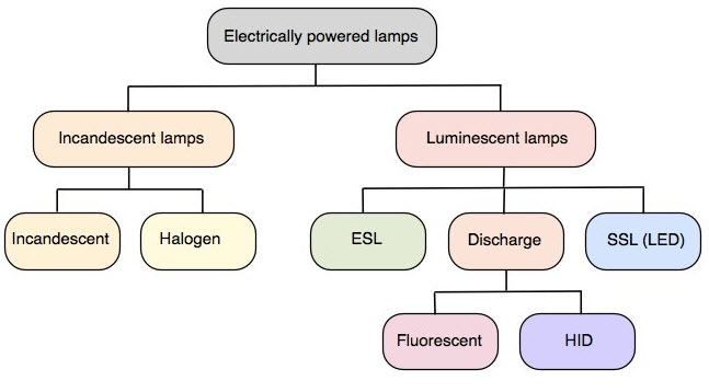 Great Types Of Lamps