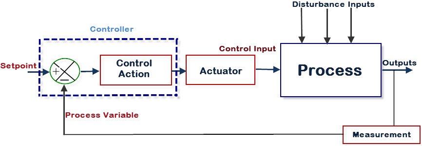 Nature of Industrial Control System
