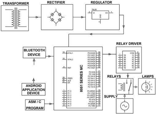 Android Remote Control based Home Automation System