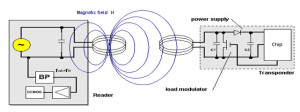Inductive Coupling Power Transmission