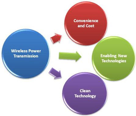 Wireless Power Transmission Technology Working With Applications