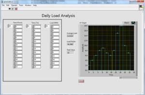 Daily Load Analysis