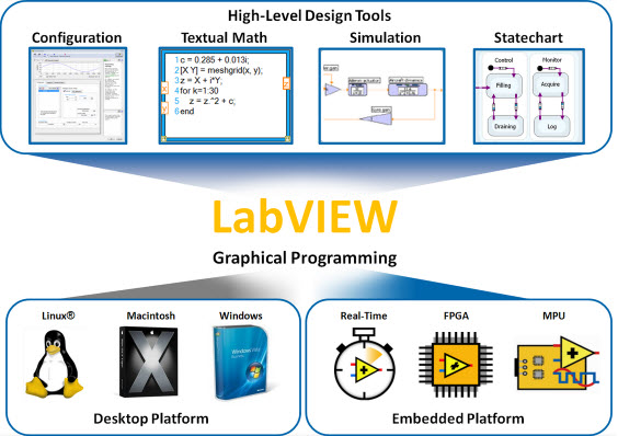 Introduction to LabVIEW and Its Usage for Virtual Laboratory