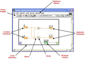 Block Diagram of LabVIEW