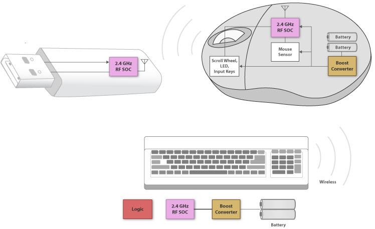 working of wireless tilt wheel mouse with applications,Block diagram,Block Diagram Of Mouse
