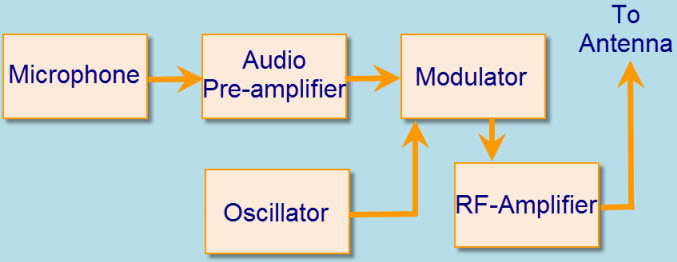 Wireless FM Radio Receiver Working with Circuit
