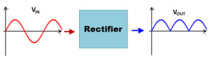 What is a Rectifier