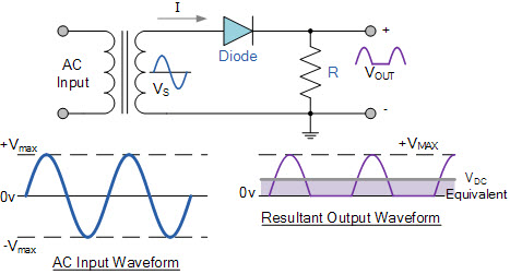 Different Types of Rectifiers and Their Workings
