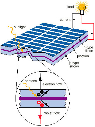 Solar Energy System Working Along With Advantages