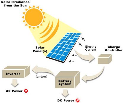 Solar Energy Conversion Process