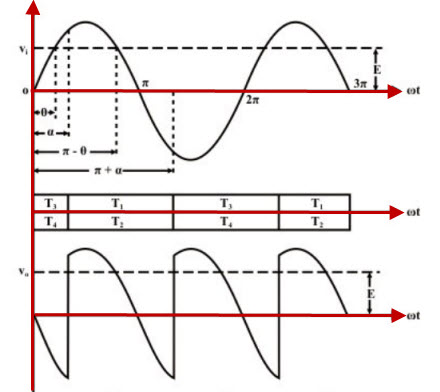 Full Controlled Rectifier Waveforms