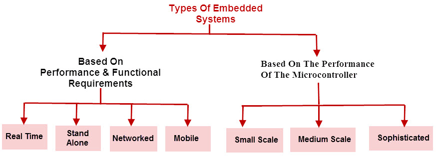 Types of Embedded systems
