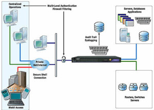 Real-time Operating System RTOS in Vxworks