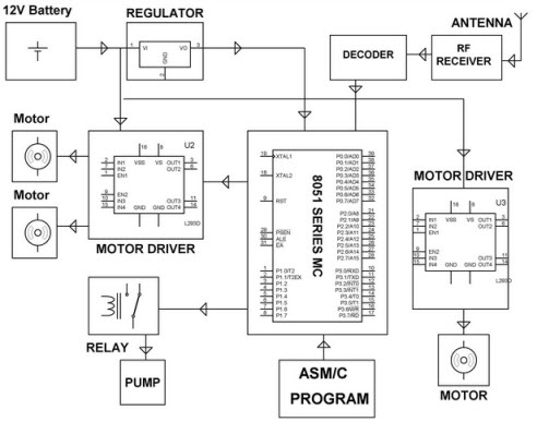 Fire Fighting Robot Receiver Block Diagram by Edgefxkits.com