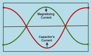 Magnetizing Current and Capacitor Current