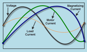 Motor Current composed of Load Current and Magnetizing Current