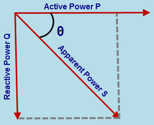 Know the importance of power factor correction capacitors power vector diagram ccuart Image collections