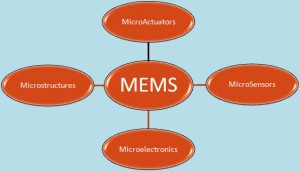 MEMS Technology based Devices