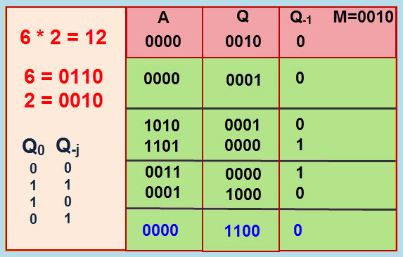 Practical Multiplication Example using Modified Booth Algorithm