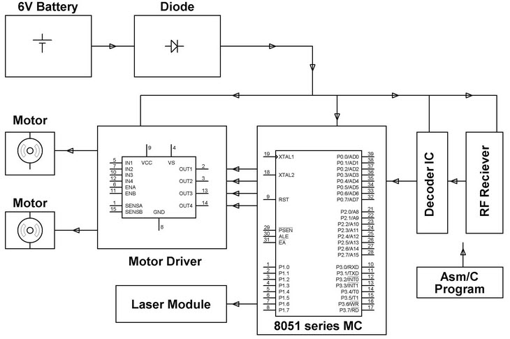 RF Controlled Robotic Vehicle Receiver Block Diagram by Edgefxkits.com