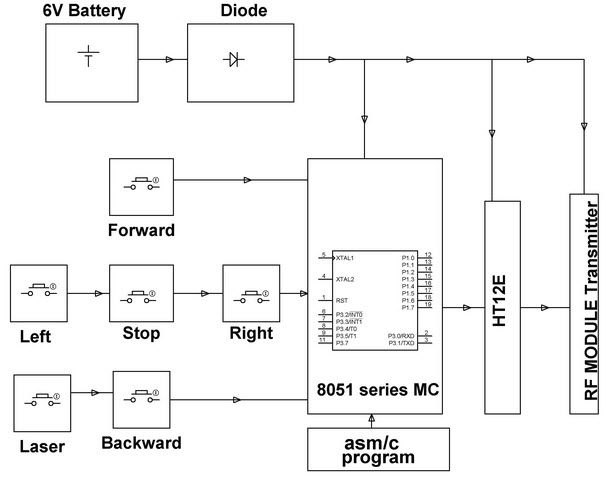 RF Controlled Robotic Vehicle Transmitter Block Diagram by Edgefxkits.com