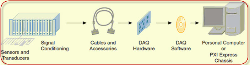 Measurement Components of a DAQ Device