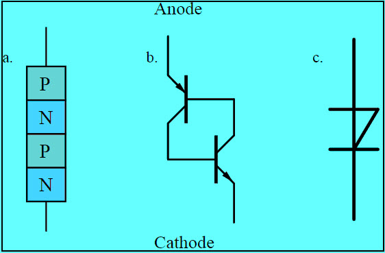 Symbol and Structure of Shockley Diode