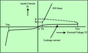 V-I Characteristics of Shockley Diode