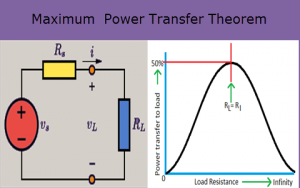Maximum Power Transfer Theorem