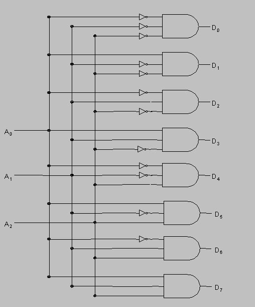 logic circuit of 3-to-8 decoder