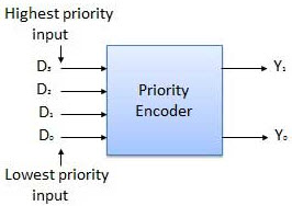 different types of encoder and decoder and its applications 8 bit priority encoder logic diagram 8 bit priority encoder logic diagram #25