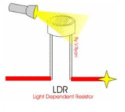 Working of Light Dependent Resistor