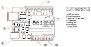 Arduino Board Specifications
