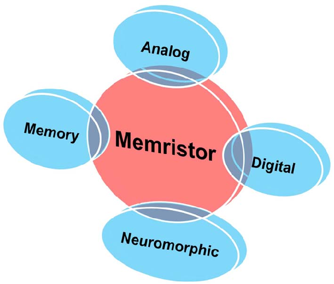 Memristor Applications